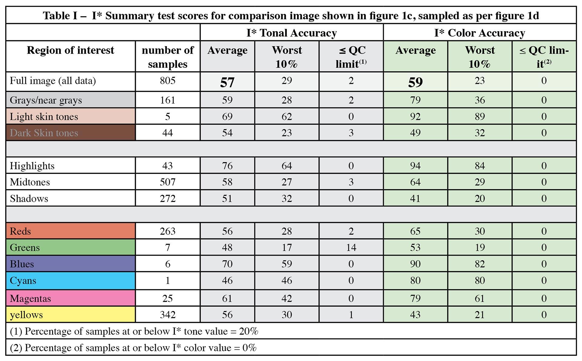 Table-I-istar-summary