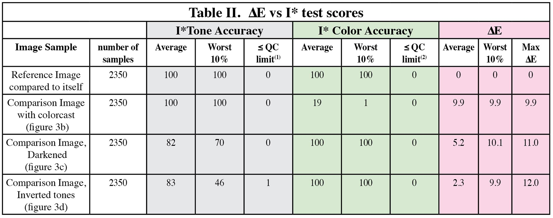Table-II-Delta-E-vs-i-star-test-scored