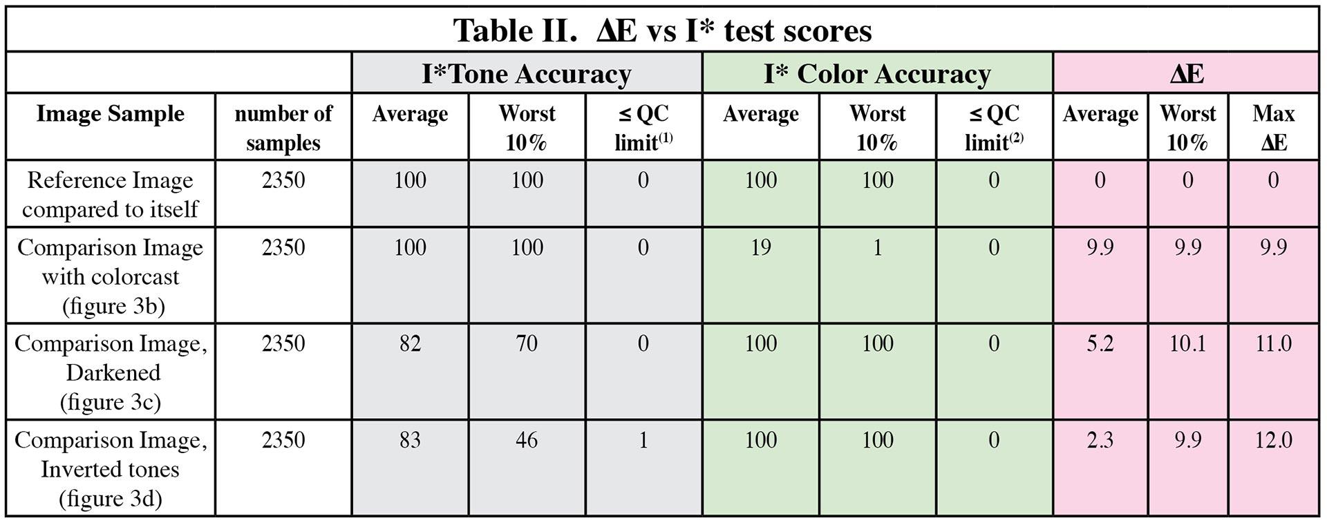 Table-II-Delta-E-vs-i-star-test-scored